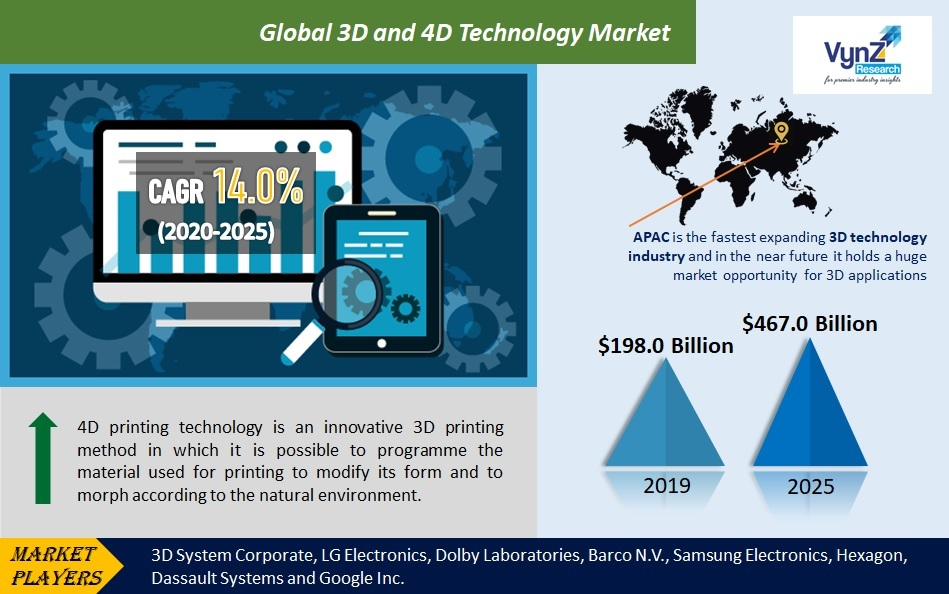 3D and 4D Technology Market Highlights