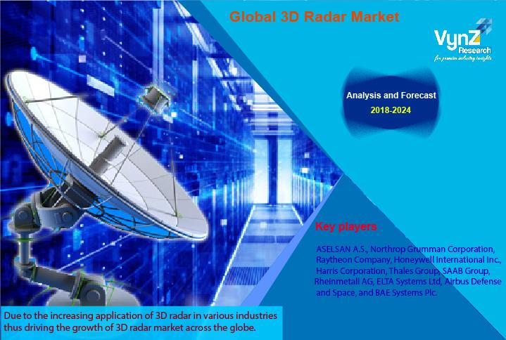 3D Radar Market Highlights