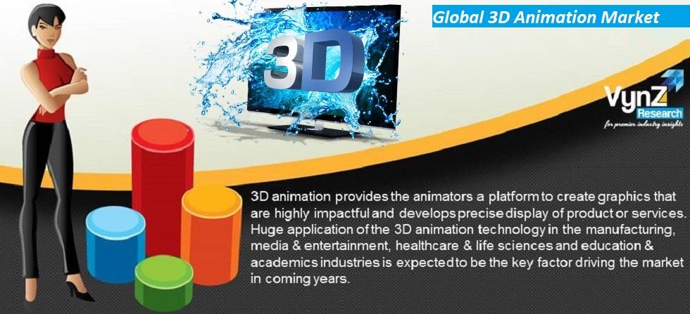 3D Animation Market Highlights