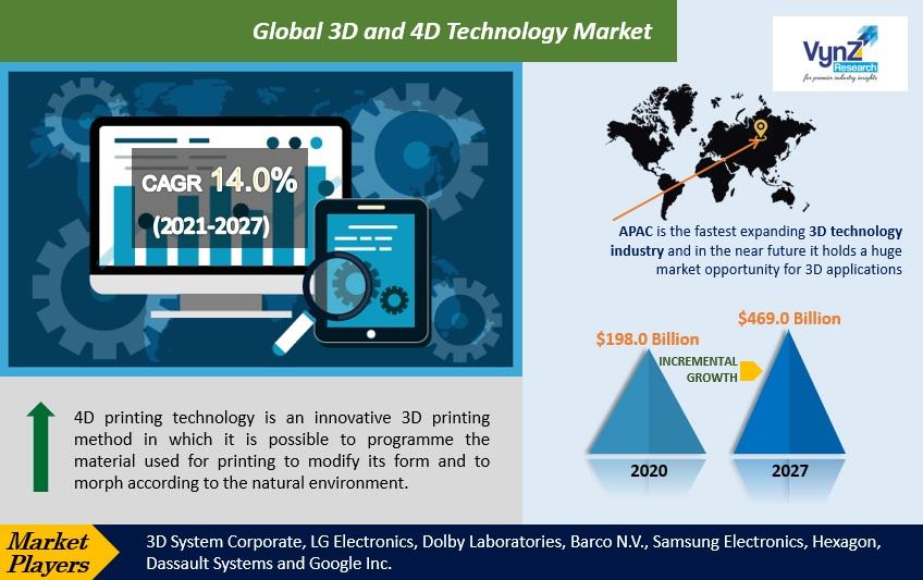 3D and 4D Technology Market Highlights