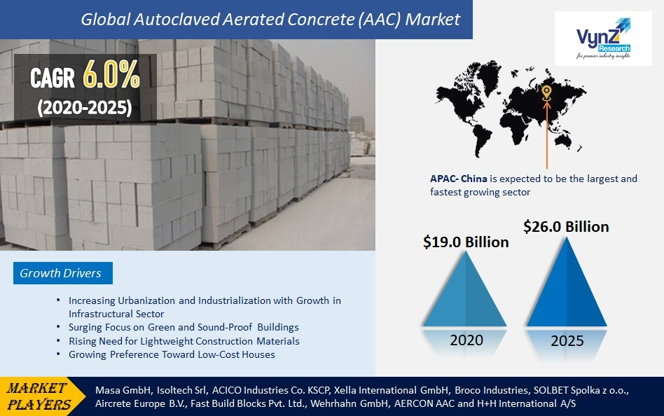 Autoclaved Aerated Concrete (AAC) Market Highlights
