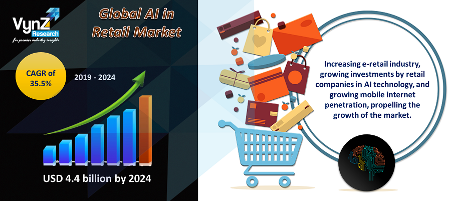 Global AI in Retail Market Highlights