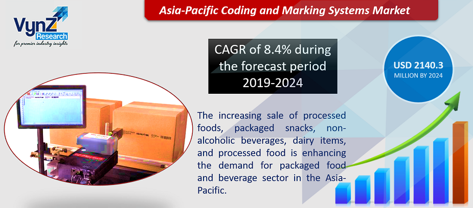 Asia-Pacific Coding and Marking Systems Market Highlights