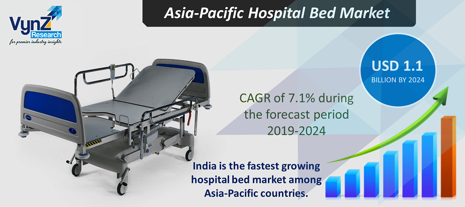 Asia-Pacific Hospital Bed Market Highlights