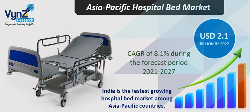 Asia Pacific Hospital Bed Market Highlights