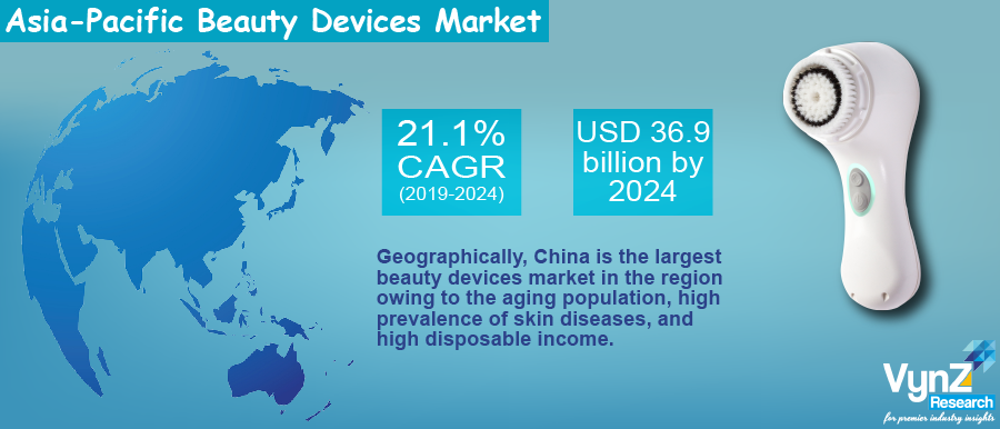 APAC Beauty Devices Market Highlights