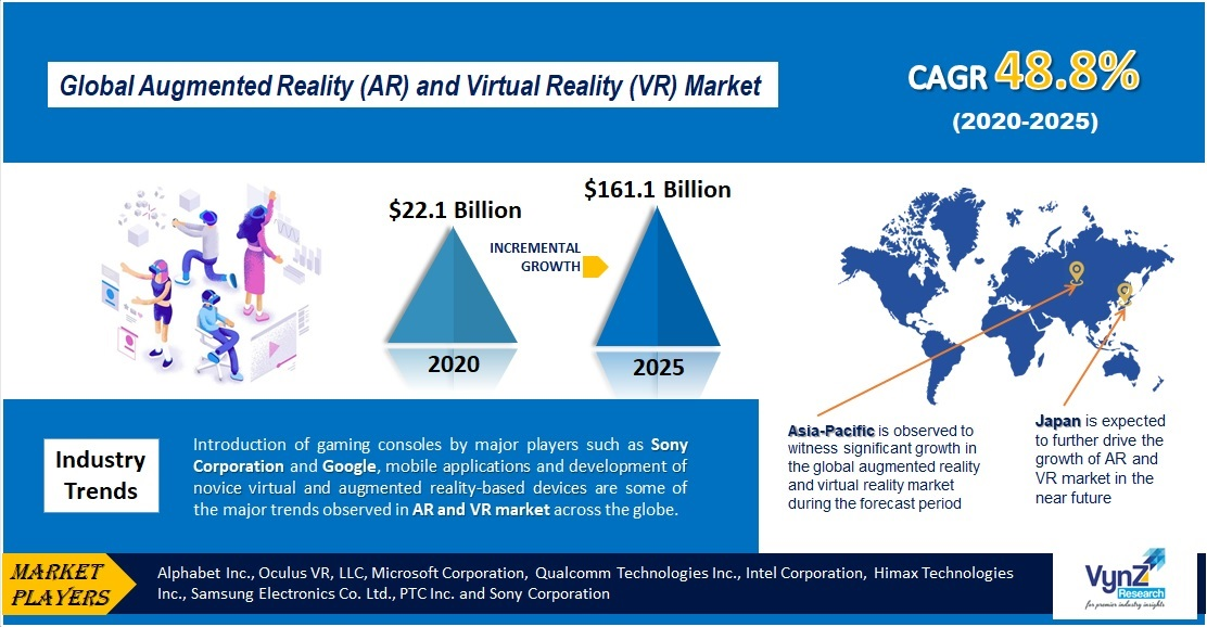 Augmented Reality (AR) and Virtual Reality Market (VR) Highlights