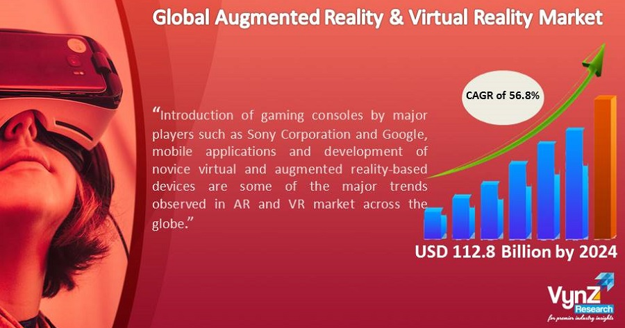 Augmented Reality and Virtual Reality Market Highlights