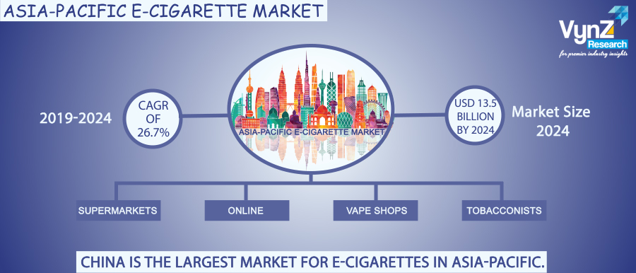 APAC E-Cigarette Market Highlights