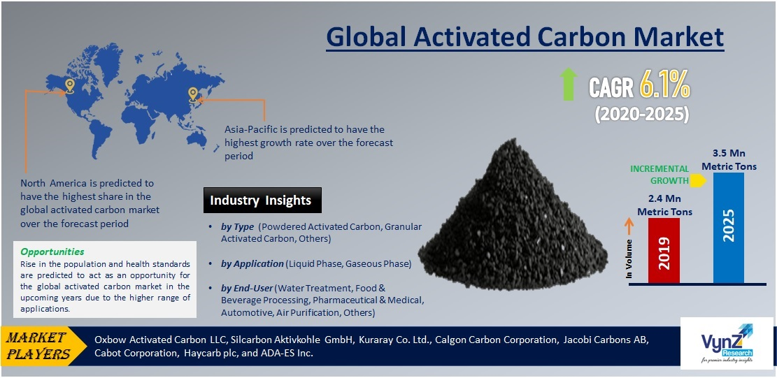 Activated Carbon Market Highlight
