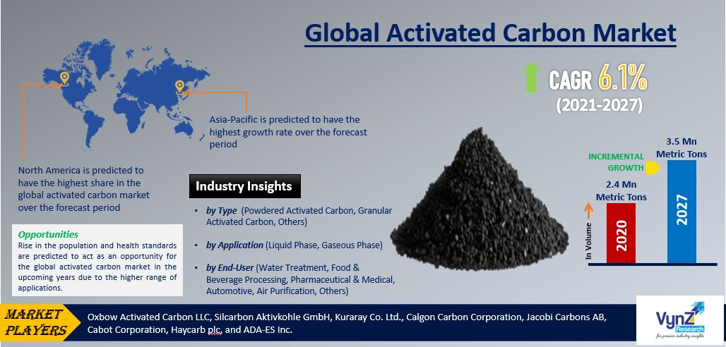 Activated Carbon Market Highlights