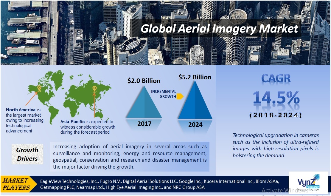 Aerial Imagery Market Highlights