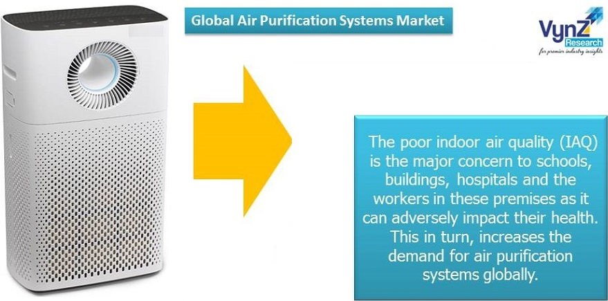 Air Purification Systems Market Highlights
