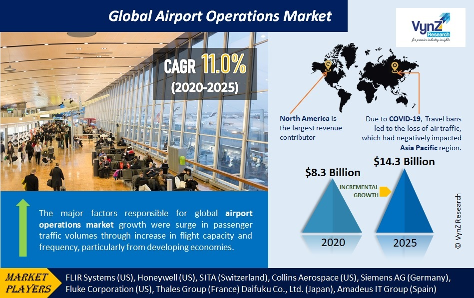 Airport Operations Market Highlights