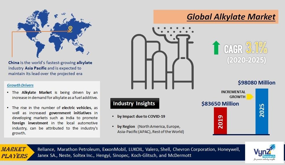 Alkylate Market Highlights