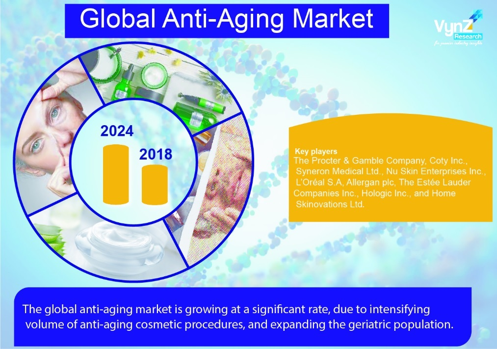 Anti-Aging Market Highlights