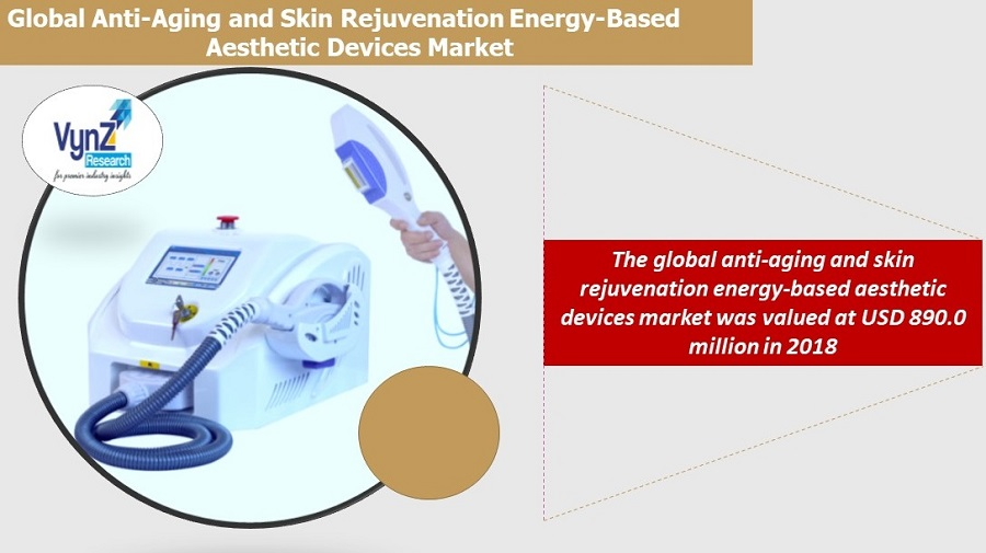 Anti-Aging and Skin Rejuvenation Energy-Based Aesthetic Devices Market Highlights