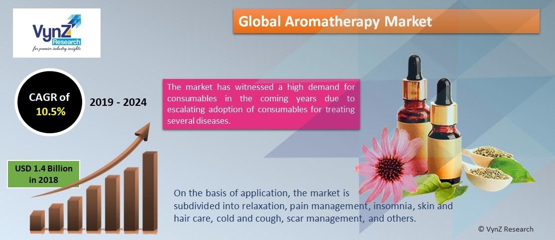 Aromatherapy Market Highlights