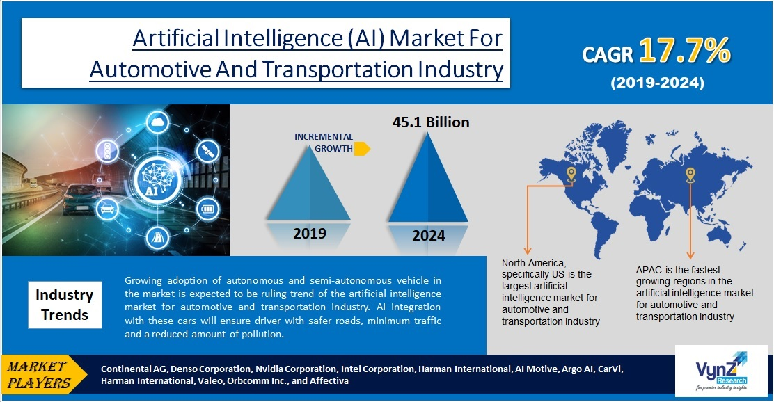 Artificial Intelligence (AI) Market for Automotive and Transportation Industry Highlights
