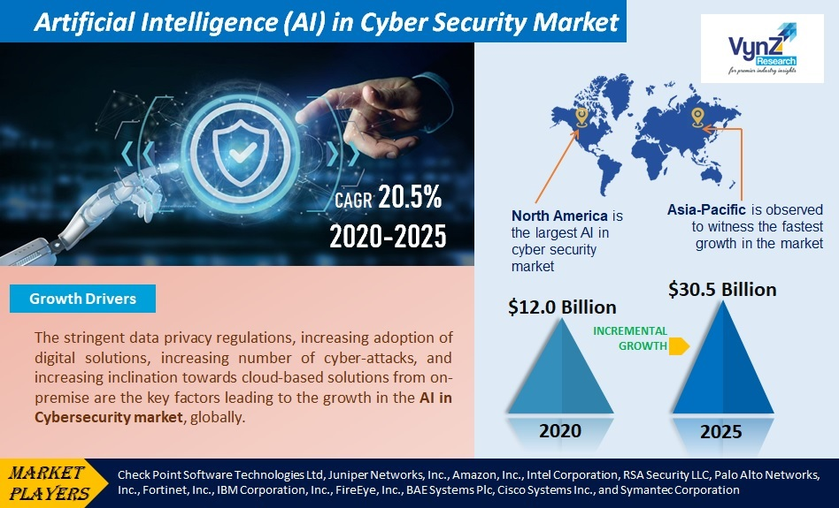Artificial Intelligence (AI) in Cyber Security Market Highlights