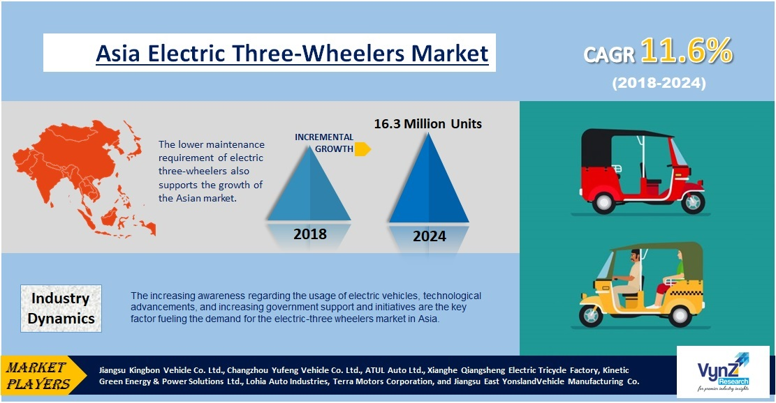 Asia Electric Three-wheeler Market Highlights