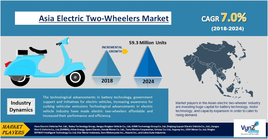 Asia Electric Two-Wheeler Market Highlights