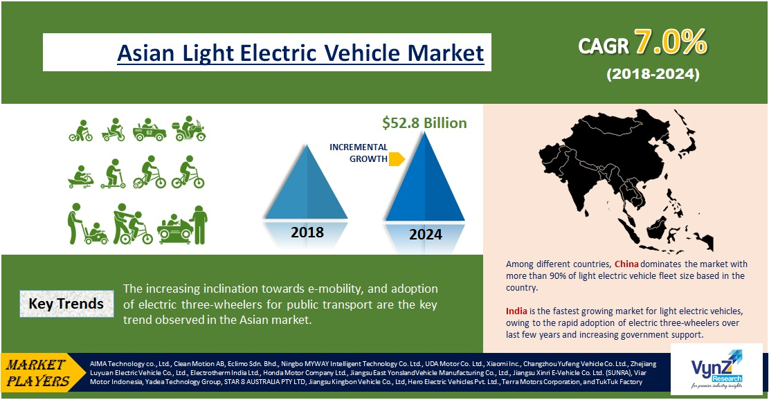 Asia Light Electric Vehicle Market Highlights