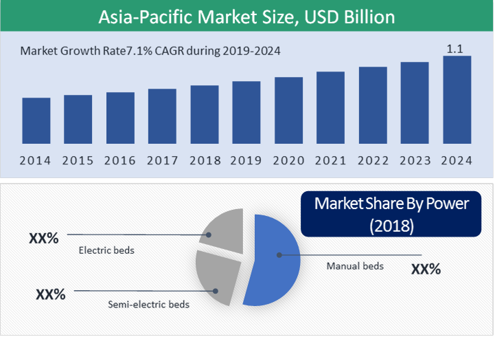 Asia-Pacific Hospital Bed Market Highlight