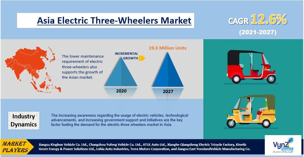 Asia Electric Three-wheeler Market Highlights