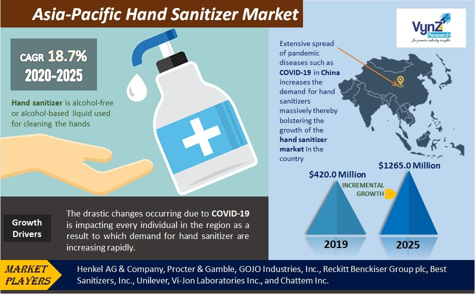Asia-Pacific Hand Sanitizer Market Highlights