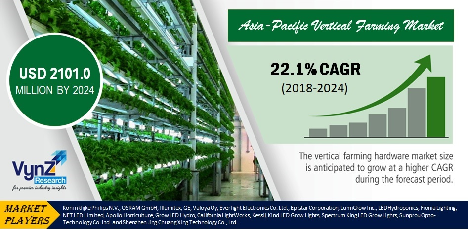 Asia-Pacific Vertical Farming Market Highlights
