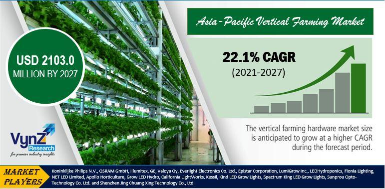 Asia-Pacific Vertical Farming Market Highlights