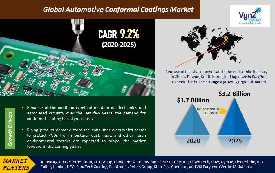 Automotive Conformal Coatings Market Highlights