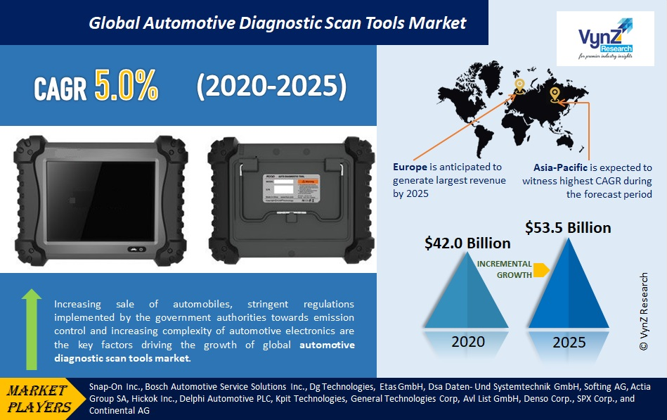 Automotive Diagnostic Scan Tools Market Highlights