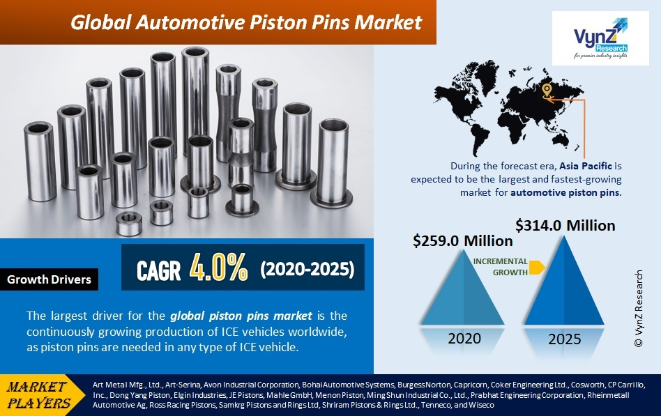 Automotive Piston Pins Market Highlights