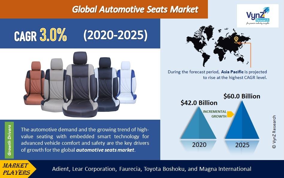 Automotive Seats Market Highlights