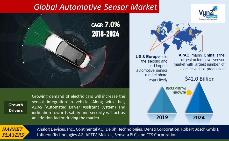 Automotive Sensor Market Highlights