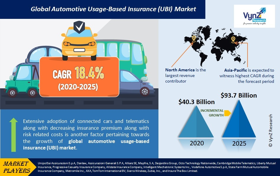 Automotive Usage-Based Insurance (UBI) Market Highlights