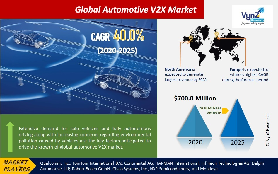Automotive V2X Market Highlights