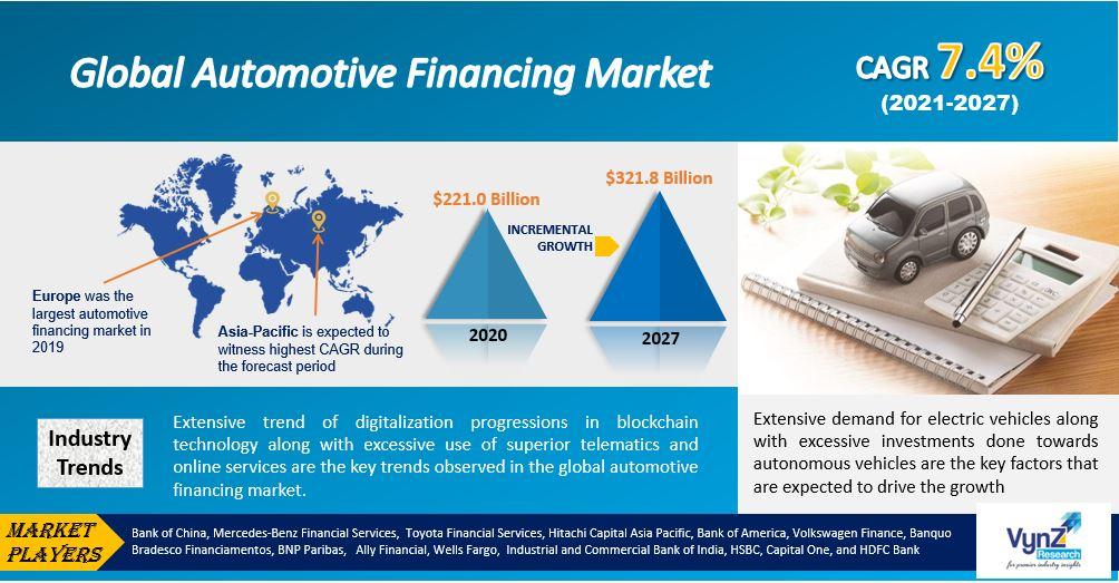Automotive Financing Market Highlights