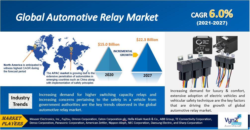 Automotive Relay Market Highlights