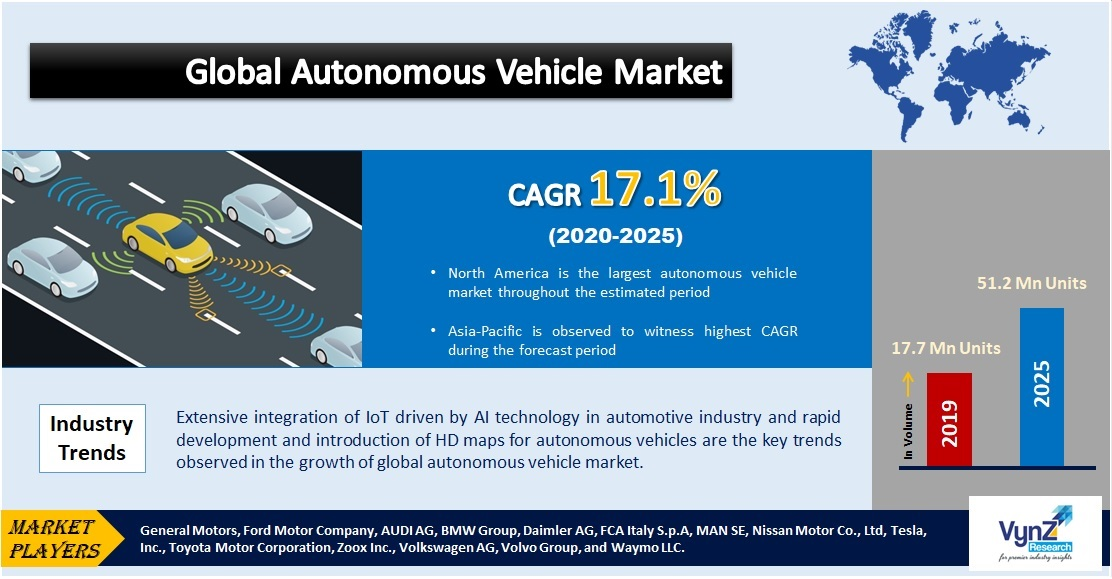 Autonomous Vehicle Market Highlights