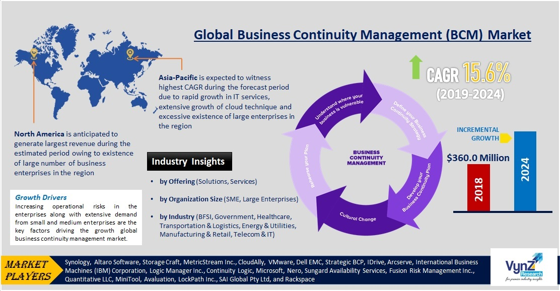 Business Continuity Management (BCM) Market Highlights