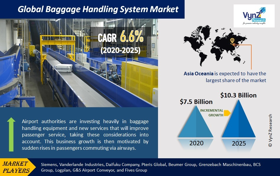 Baggage Handling System Market Highlights