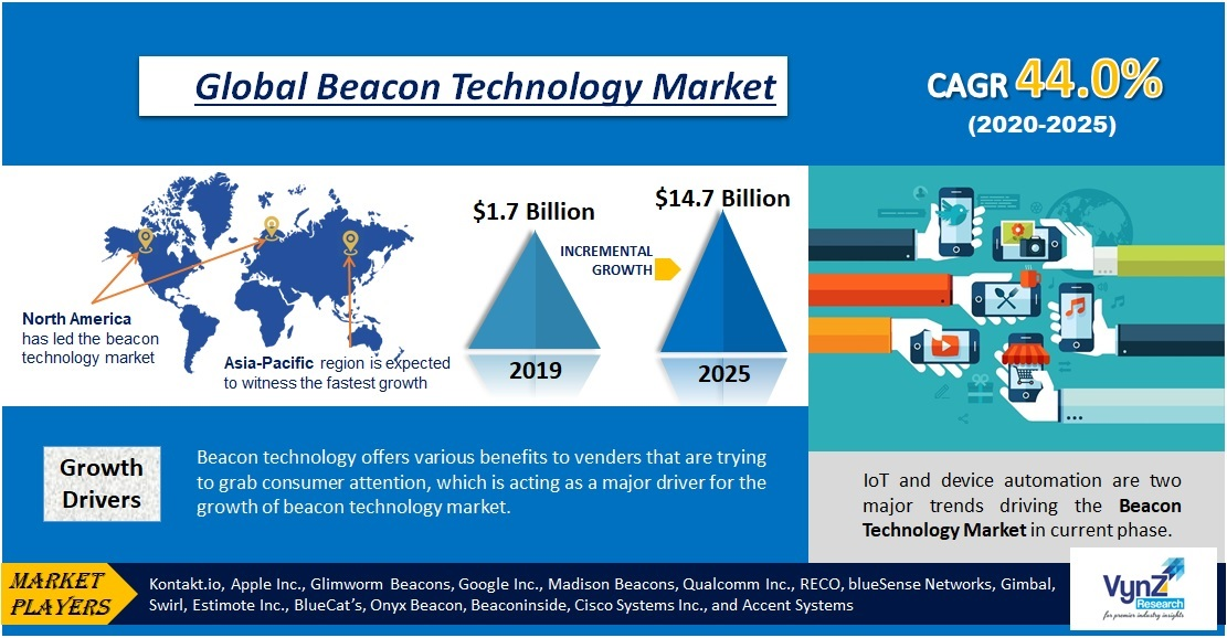 Beacon Technology Market Highlights