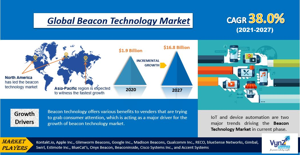 Beacon Technology Market Highlights