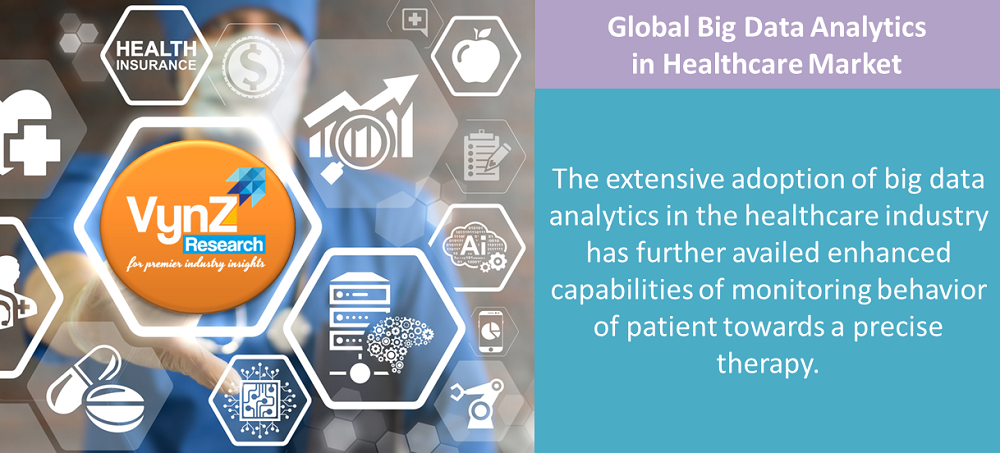 Big Data Analytics in Healthcare Market Highlights