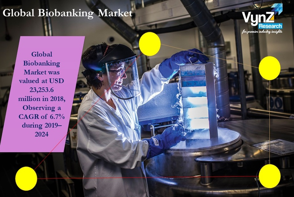 Biobanking Market Highlights