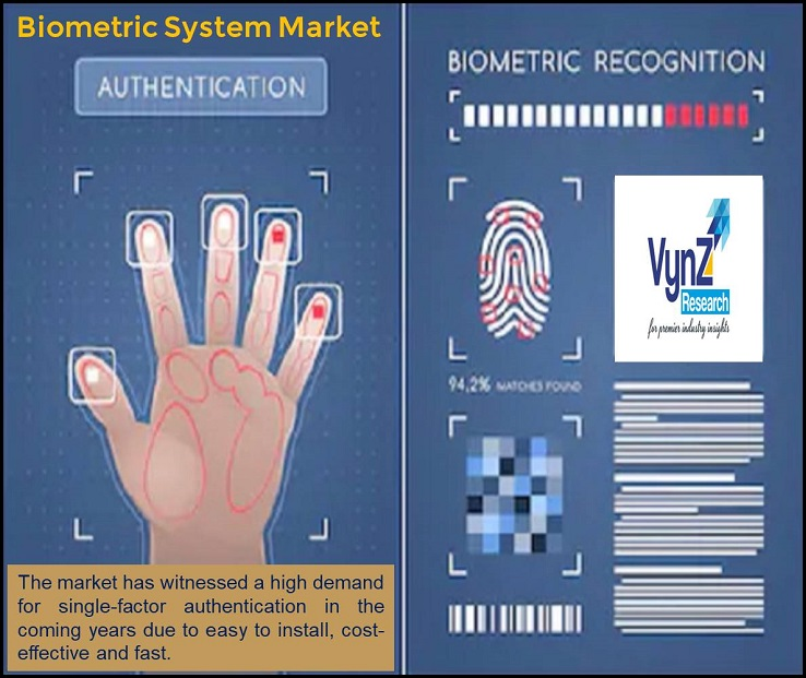 Biometric System Market Highlights
