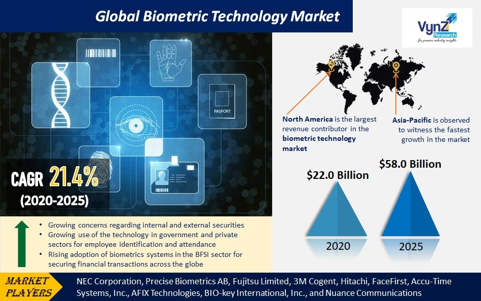Biometric Technology Market Highlights